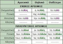 ΕΠΙΘΕΤΟ ΠΟΛΥΣ - ΠΟΛΛΗ - ΠΟΛΥ / ΕΠΙΡΡΗΜΑ ΠΟΛΥ