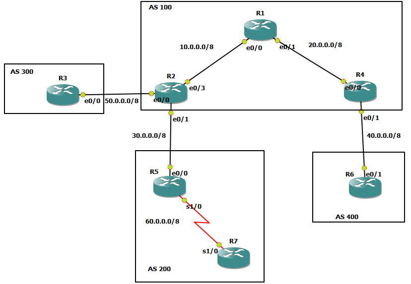 cisco case study bgp Basic bgp configuration  we also have to know and declare the neighbor's bgp as number as well in this case r1 wants to establish bgp  ccna self-study.