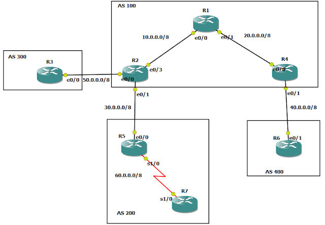BGP topology case study 1.0