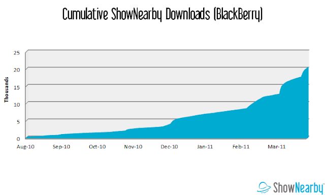 ShowNearby downloads on BlackBerry chart. ShowNearby has seen growth in downloads of the app on BlackBerry.