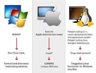 http://4.bp.blogspot.com/-eAWKcVOVXqo/UMCuMptPXRI/AAAAAAAAAHk/BJ8_pjDobCo/s640/Mac,+Linux,+Windows.jpg