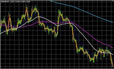 Grafik Mata Uang dalam Forex Trading dengan Indikator MA