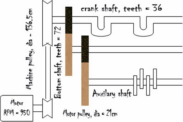 Gear Diagrams Diagram Gearing System