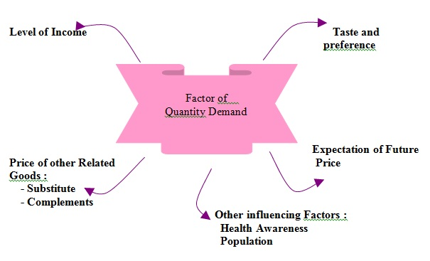 factors affecting consumer demands All this can be achieved by analysis of demands of consumers, provision of appropriate supplies to them and the maintenance of high quality of goods and services there are two great economic factors affecting business models work.