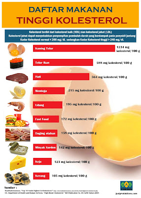 Penyebab Kolesterol
