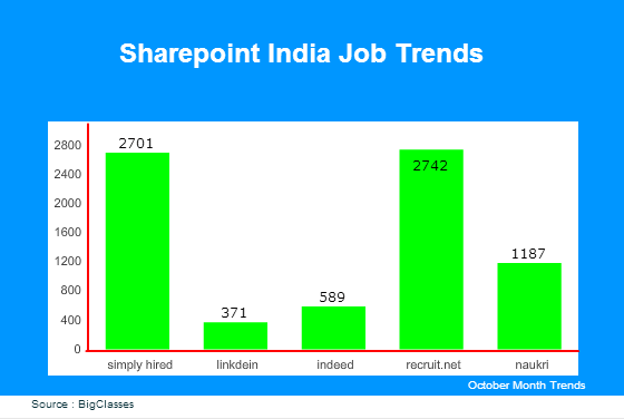 SharePoint India Job Trends