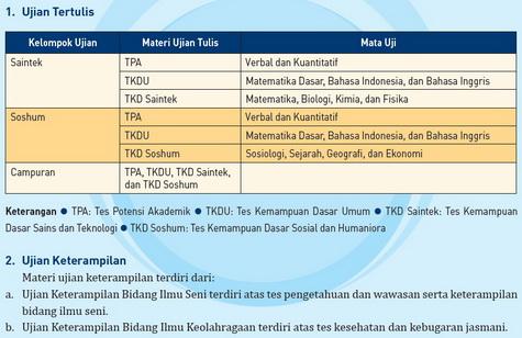 kelompok dan materi ujian SBMPTN 2013