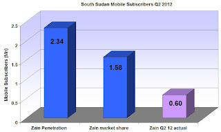 South Sudan Mobile Subscribers Q2 2012 according to Zain