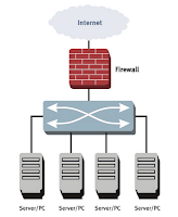 Firewall dan Apakah Firewall itu,Packet filtering,IP address spoofing,Stateful Inspection Firewall,Service control,Direction control,User control,Behavior control