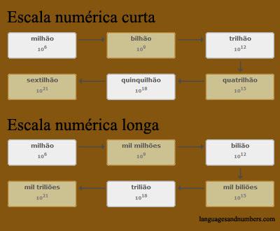 Escala numérica longa e escala numérica curta