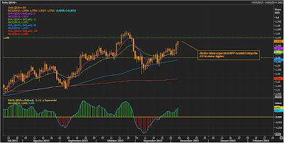GBP/USD Daily Chart | Dec 6, 2013