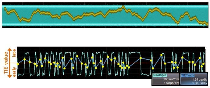The TIE track (in yellow at top) lends itself to further analysis of slowly-varying jitter elements