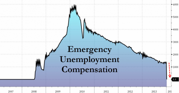 Get Ready For More B.S. From The BLS  - Emergency Unemployment Compensation chart