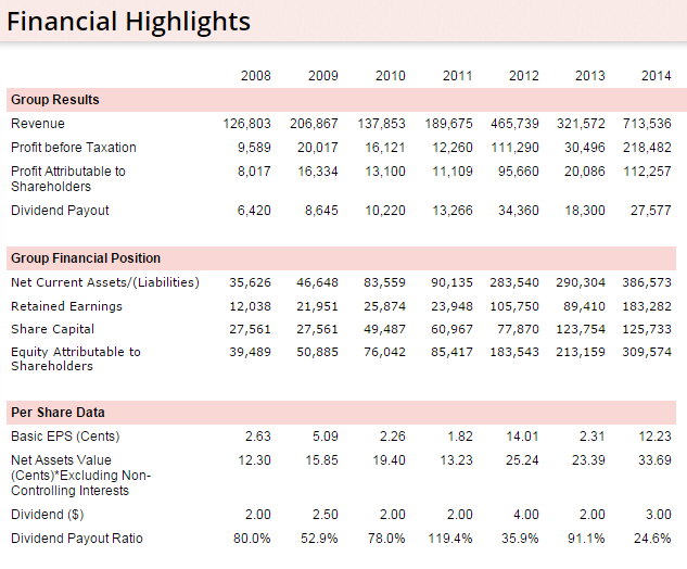 Wee Hur Financial Highlights