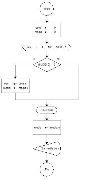 Flujograma que calcula la media aritmtica de los primeros nmeros realizar un diagrama de flujo flujograma que calcule la media aritmtica de los primeros nmeros impares comprendidos entre 100 y 1000 ccuart Gallery