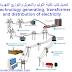 تحميل كتب تقنية التوليد والتحويل والتوزيع الكهربائي Technology generating, transformer and distribution of electricity