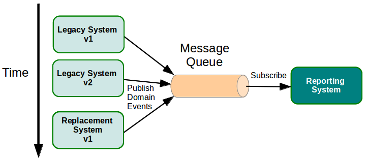 ThornyDev Events And EventDriven Architecture Part - Event driven architecture