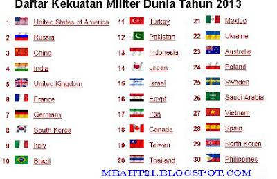 Daftar Kekuatan Militer Dunia Tahun 2013