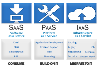 Cloud Computing Basics : Revolutionary IPSaaS Technology