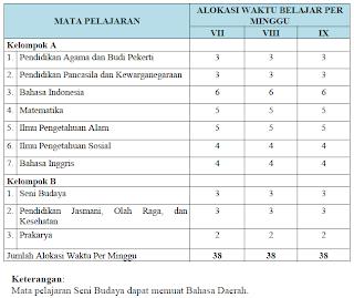 Struktur Kurikulum 2013 untuk SMP dan MTs Menurut Kurikulum 2013