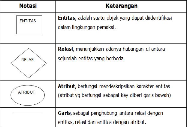 Penjelasan Dan Cara Buat Entity Relational Diagram Erd My