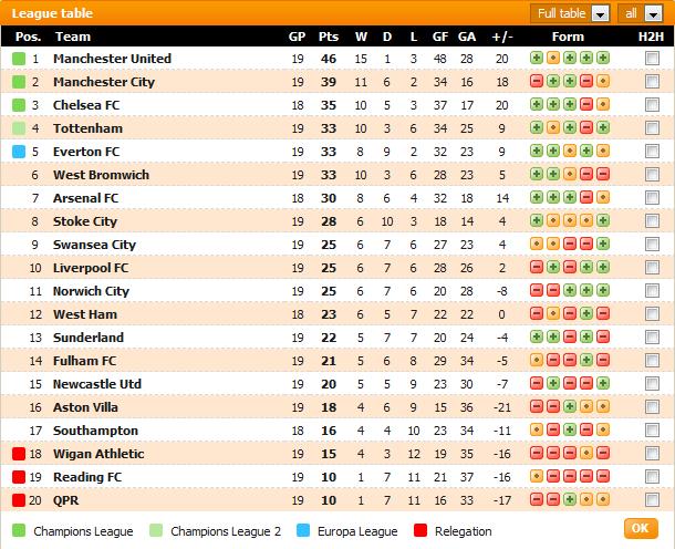 Carta Liga Perdana Inggeris (EPL) Minggu Ke-19
