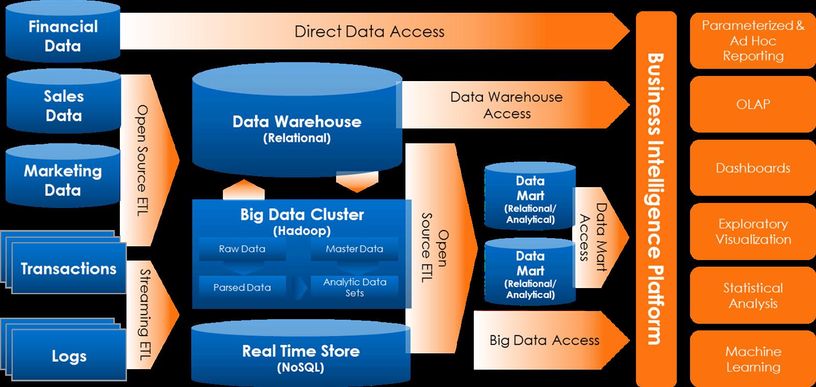 Data warehouse and data mart