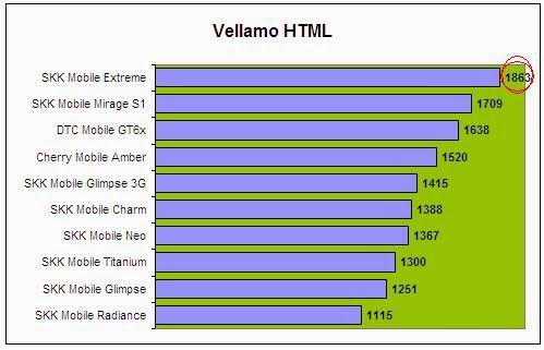 SKK Mobile Extreme Vellamo HTML5 Comparison