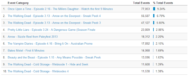 Most Popular Shows on SpoilerTV - w/e 15th March 2013