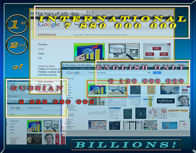 "1st & the 2nd place between 7 billion, 880 million GOOGLE image search requests with key words ""The tops of info design"""
