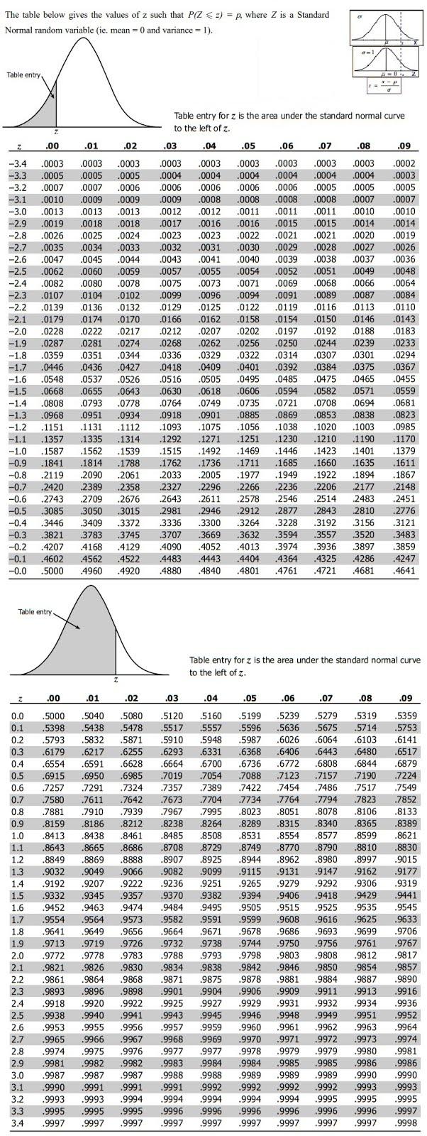 Standard Normal Probabilities