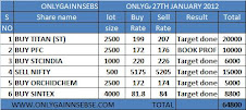 ONLYGAIN PERFORMANCE OF 27TH JAN 2012 ON (FRIDAY)