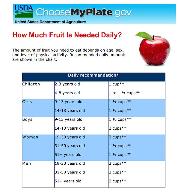 is fruit fattening, can fruit make you fat, how much fruit should you eat