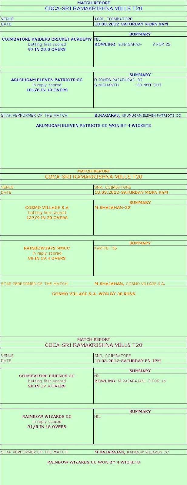 CDCA-SRI RAMAKRISHNA MILLS T20