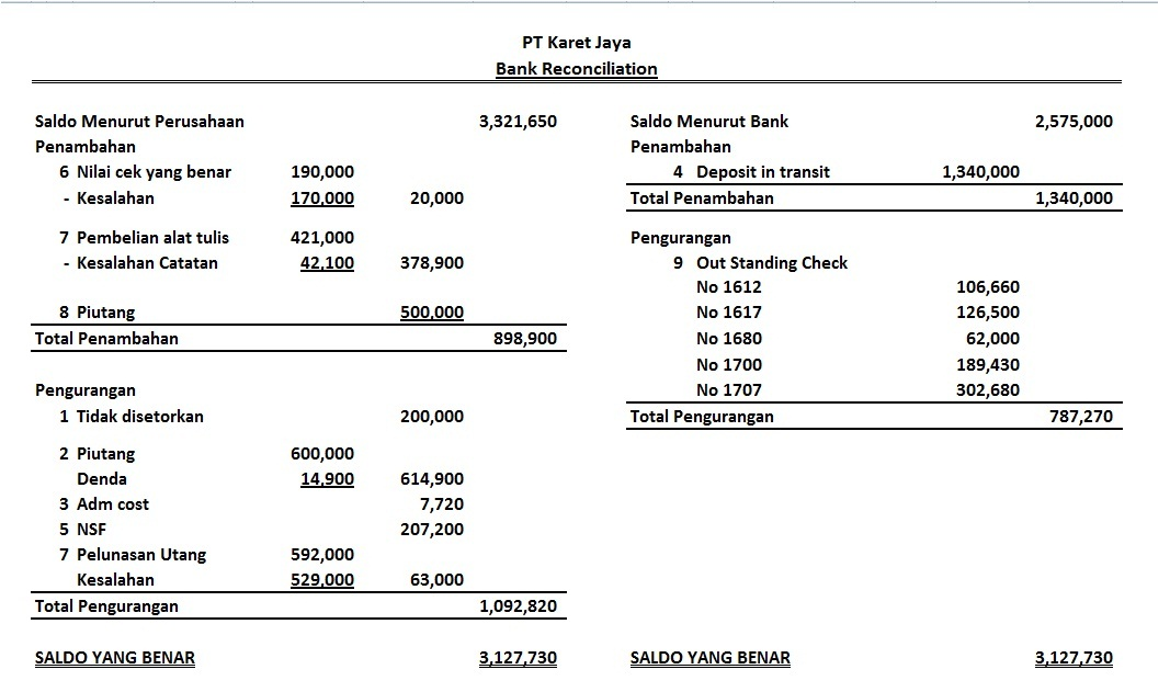 Contoh Soal Amp Penyelesaian Akuntansi Tentang Rekonsiliasi Bank