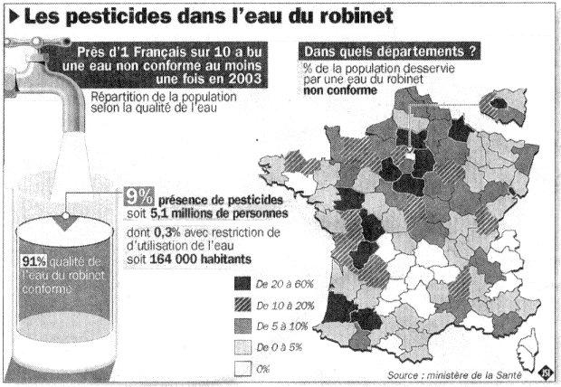 Nature alerte 05 03 2012 france 5 fois plus de - Qualite de l eau du robinet en france ...