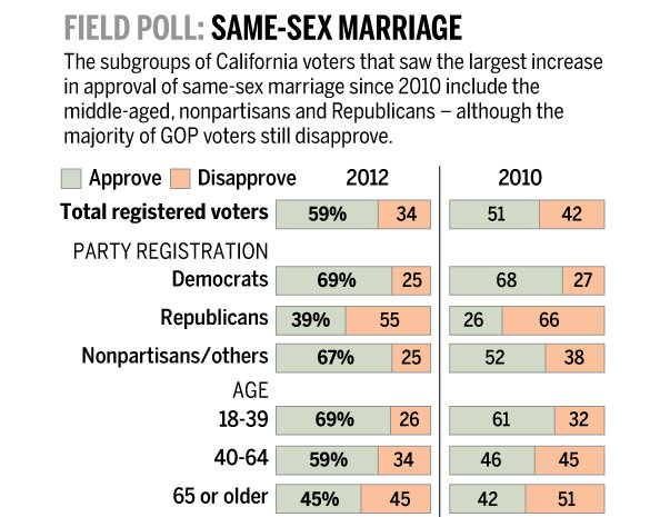 CAmarriagepoll2012 gays and lesbians and