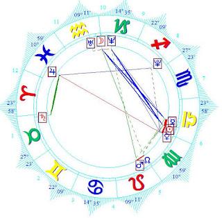 Horoscope Forecast Chart Laci Kay Somers