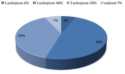 ceny wynajmu mieszkań Fabryczna Wrocław, dostępne mieszkania do wynajmu