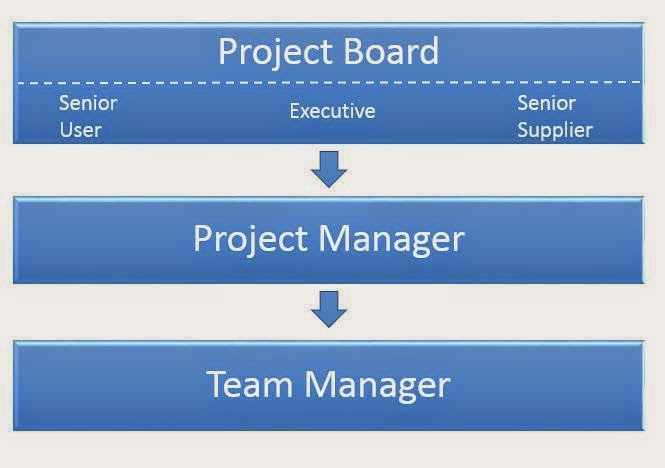 The Project Management Team of PRINCE2