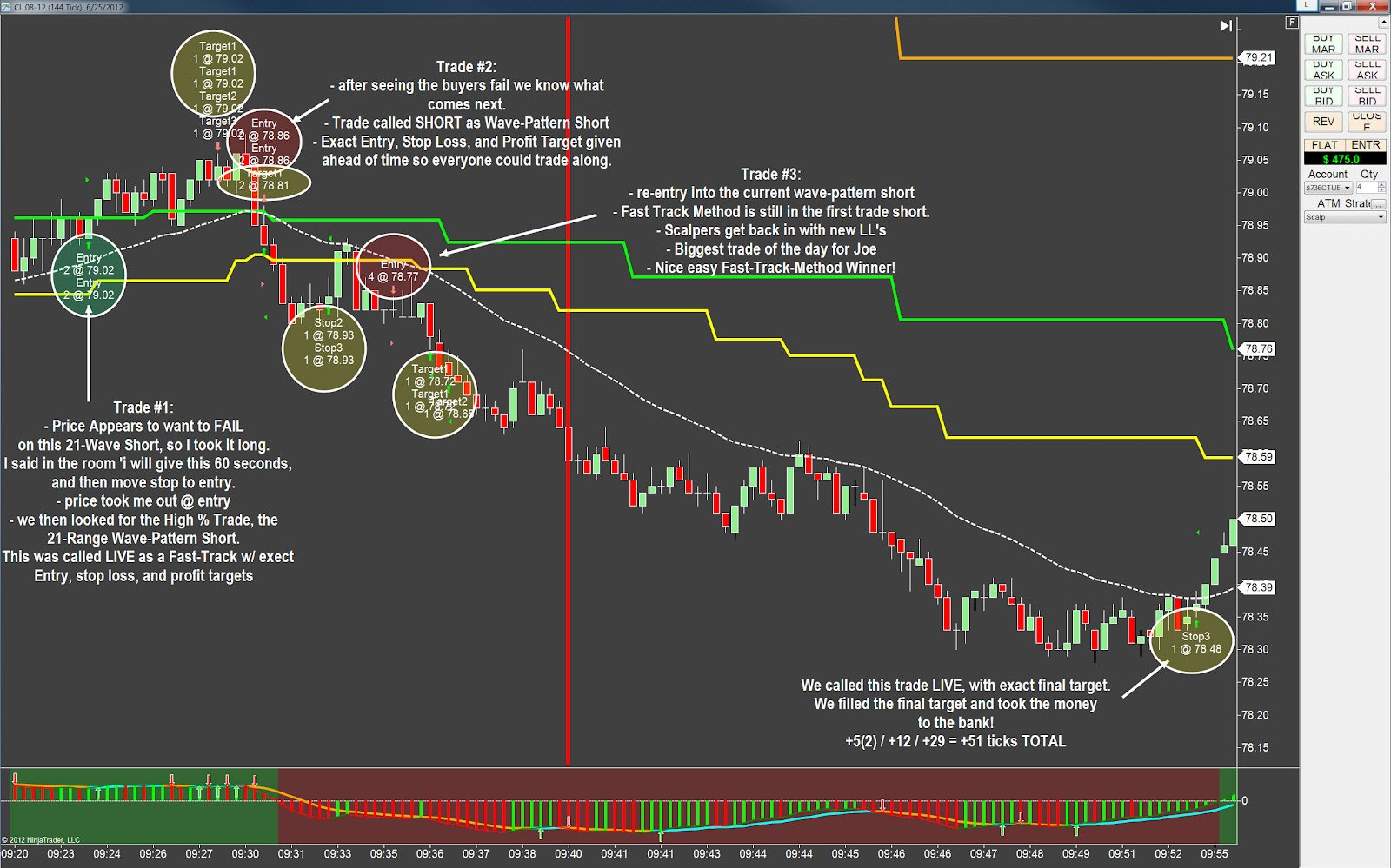 Oil day trading strategies