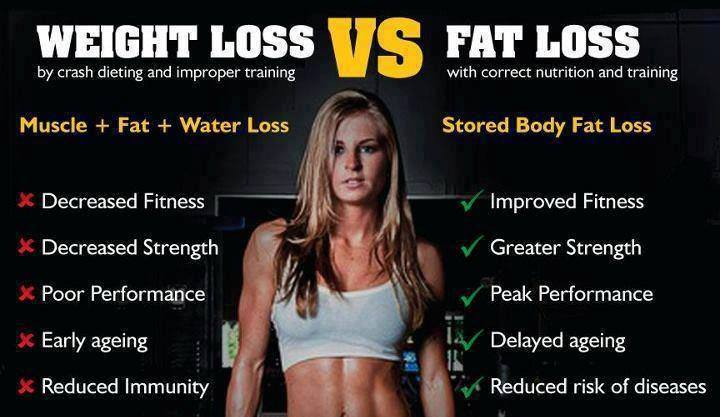 best way to burn body fat quick
