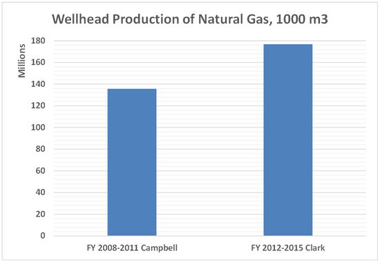 Natural Gas Productions In Selected Regions Eia