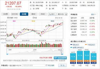 中国株コバンザメ投資 香港ハンセン指数1016