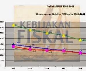 Pengertian, Fungsi, Instrumen dan Tujuan Kebijakan Fiskal