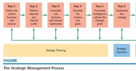 strategic management of toyota company