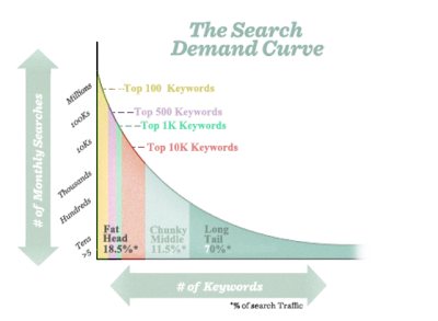 keyword research and the long tail curve