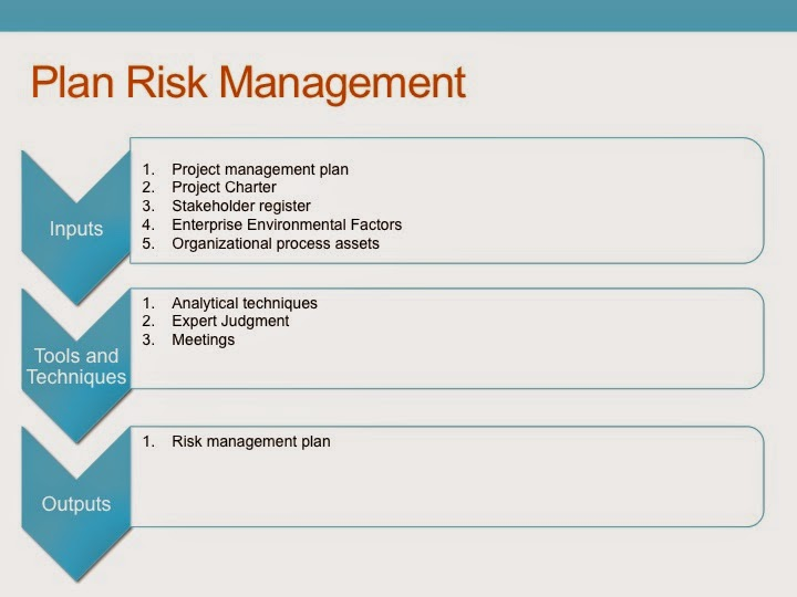 PMP Study guide Project Risk Management Plan Risk Management – Risk Management Plans