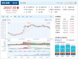中国株コバンザメ投資 香港ハンセン指数20150611