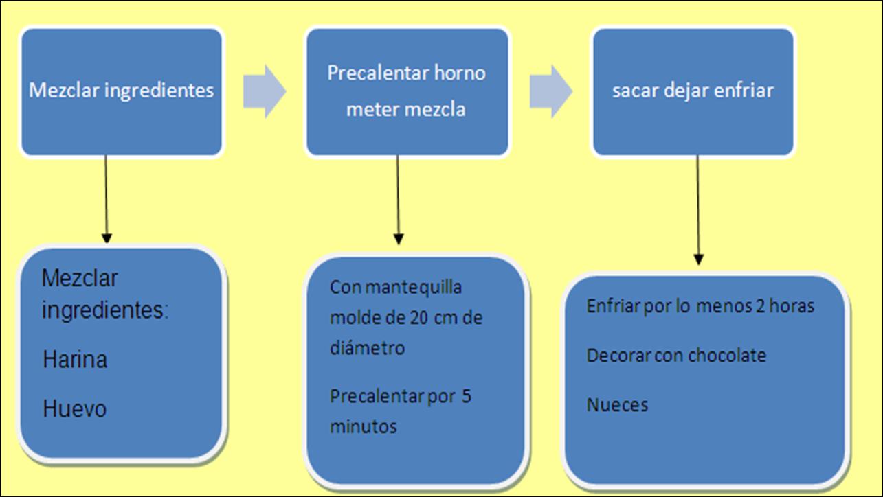 esquema y enlistado | DHTIC